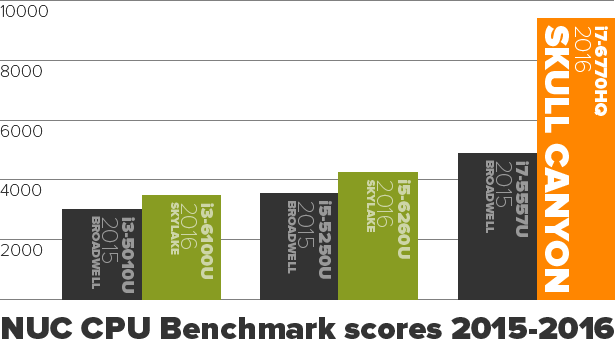 Graph showing benchmark scores of NUC processors from 2015 and 2016 and detailed in tables below