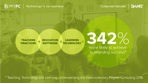 Teaching practices plus education software plus learning technology equals 342 percent more likely to achieve outstanding success. Source: Teaching, Technology and Learning, Understanding the interconnection. Filigree Consulting 2016