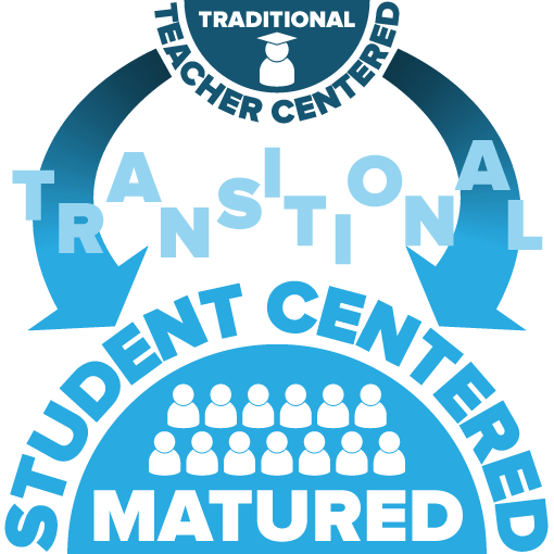 Stylised graphic illustrating the evolution from traditional teacher centred learning through a transitional phase to a fully matured, student centred environment