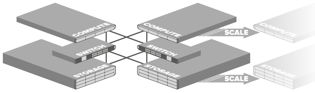 Shared storage cluster showing 2 active server nodes, 2 active storage nodes, 2 switches and capacity for scaling