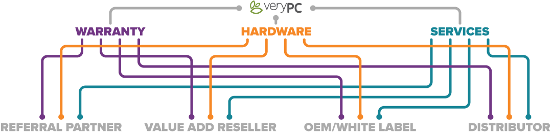 Stylised graphic of VeryPC reseller network.VeryPC warranty hardware and services leading into all of sales agant, value add reseller, OEM/White lable and distributor