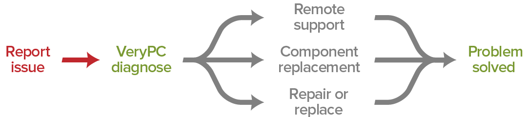Report issue > VeryPC diagnose > Remote support OR Component replacement OR Repair or replace > Problem solved